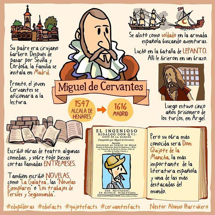 Miguel De Cervantes La Primera De Una Serie De Viñetas Cervantesfacts Quijotefacts Edupíldoras Edufacts Spanish Culture Ap Spanish Spanish Lessons