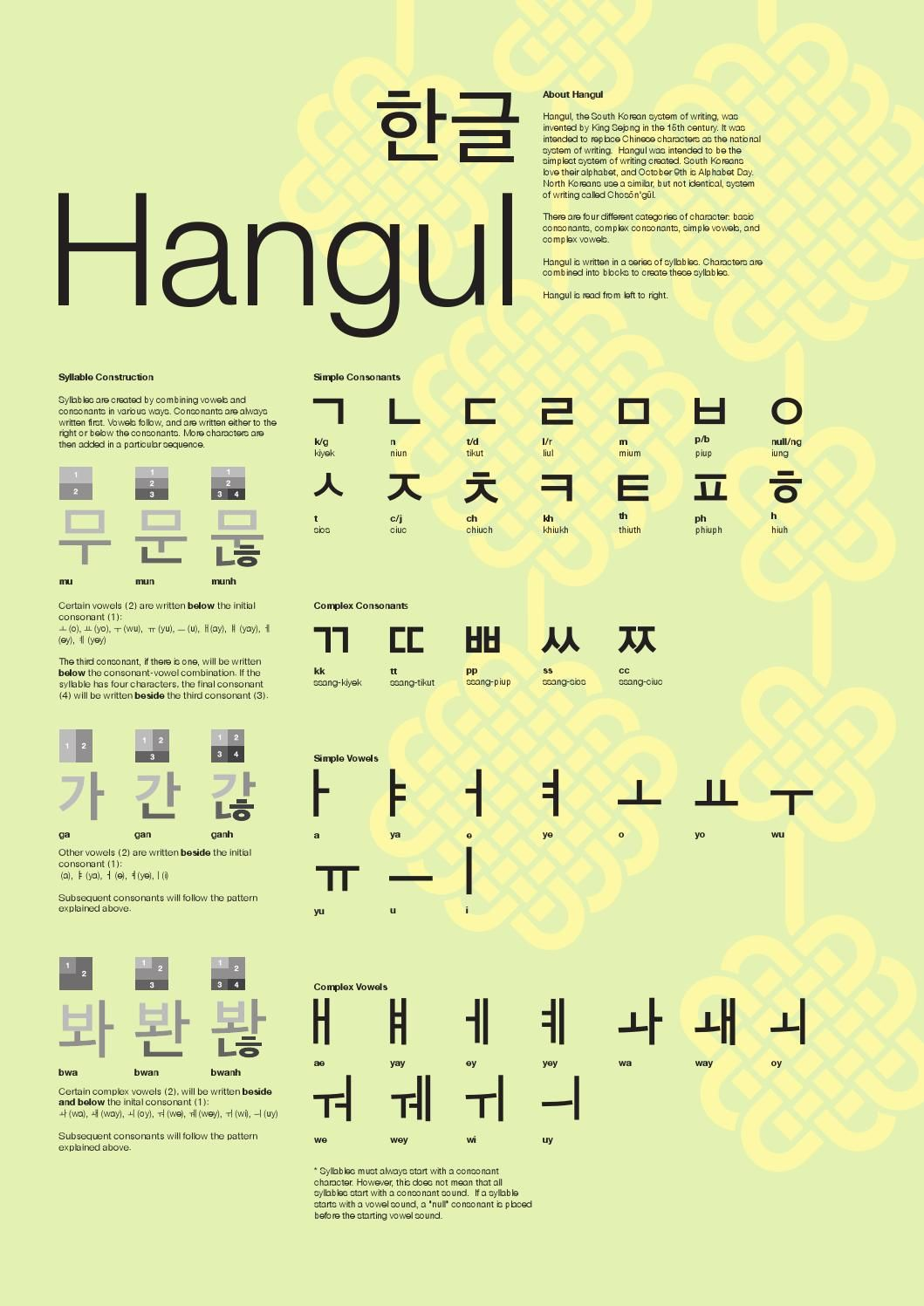 Oforan hangul | Language | Korean alphabet, Korean language, Korean