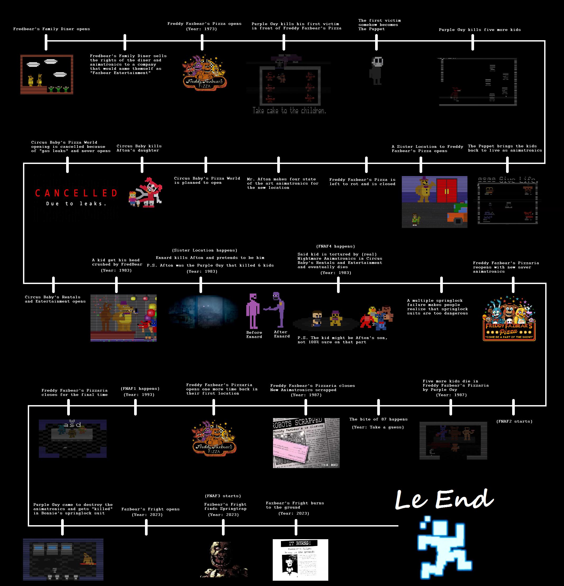 Image Result For Fnaf Timeline