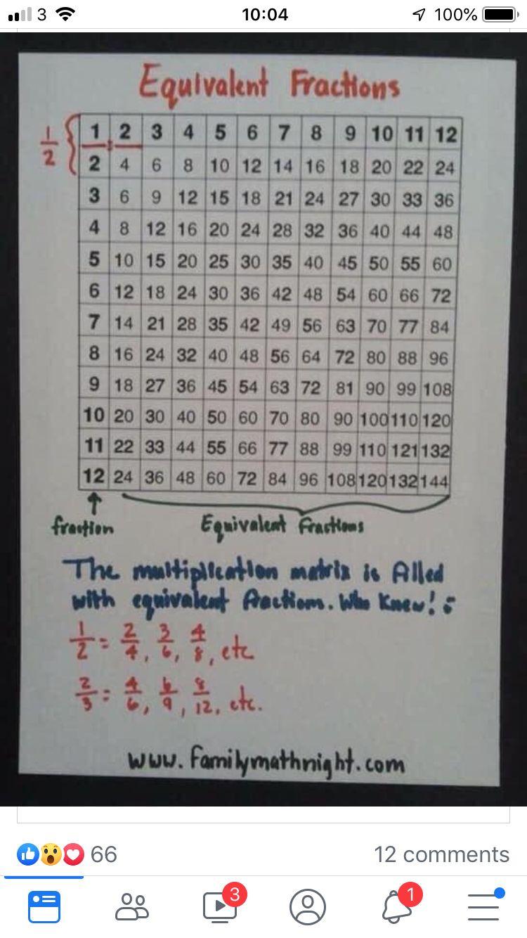 Pin By Silvia Bagnus On Maths 4th 5th Grade Math 3rd Grade Math Teaching [ 1334 x 750 Pixel ]