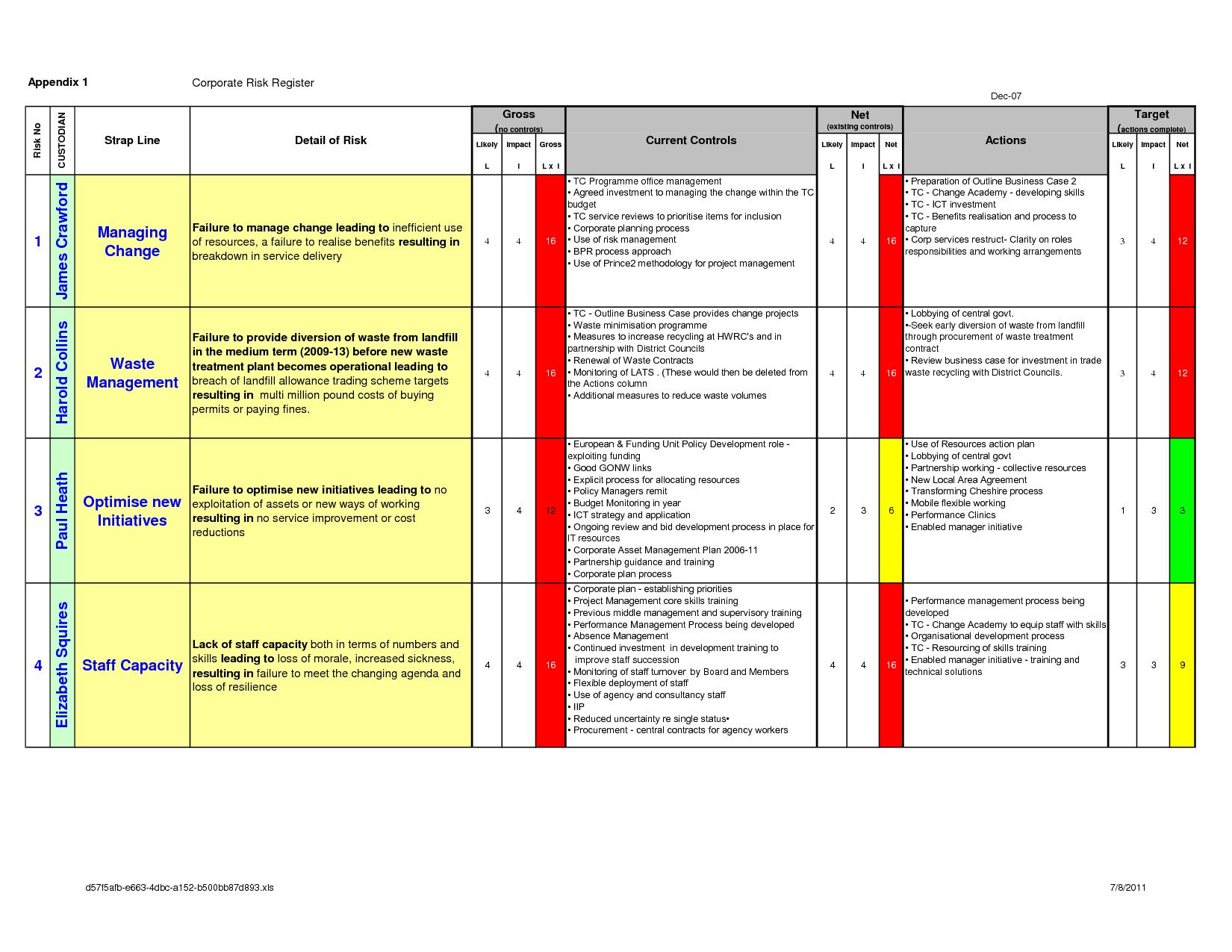 Risk Management Within PRINCE2 Change management, Risk