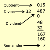 Long Division Calculator With Remainders Math Division Long Division Math Operations