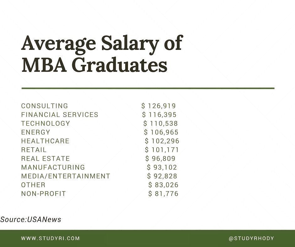 Do you know how much you can earn with MBA Degree? MBA