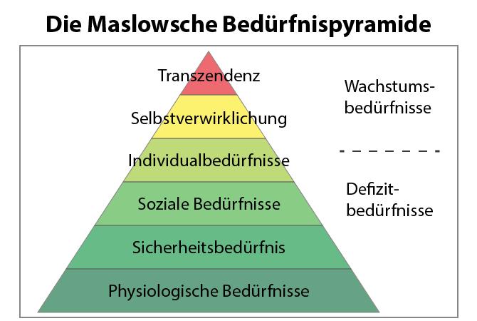 Defizitbedürfnisse Maslow