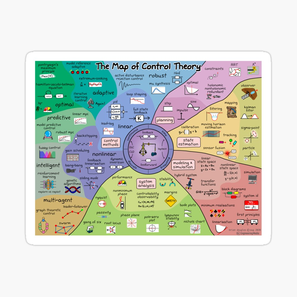 The Map of Control Theory by Brian Douglas   Redbubble   Control theory,  Map, Control
