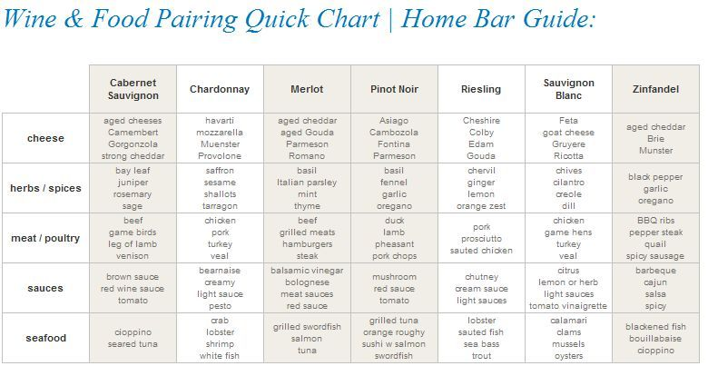 Wine  food pairing quick chart also natural vitamins healthy and rh pinterest