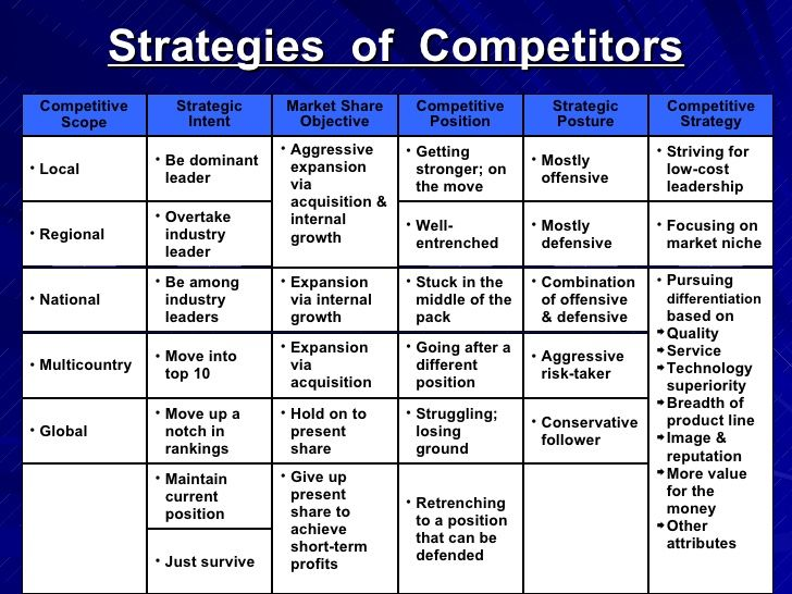Pin by Michael Farley on Competitive Analysis Pinterest - competitive analyst sample resume