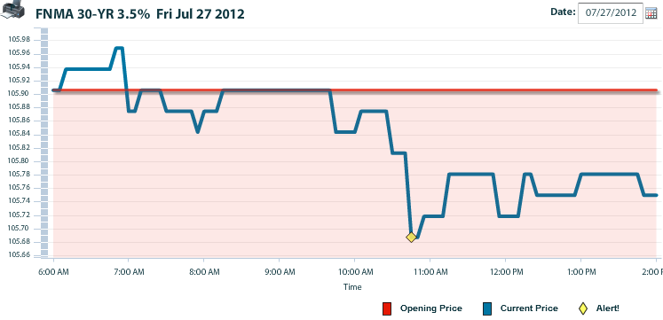 No Surprise The Mortgage Market Hit A Resistance Point Today And