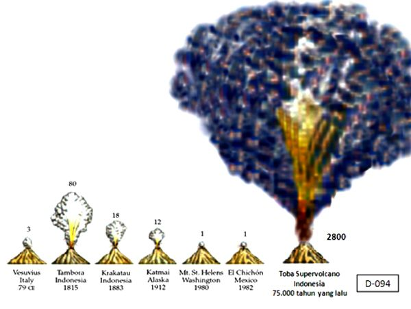 The Scale of the Mt Toba eruption in comparison with other notable