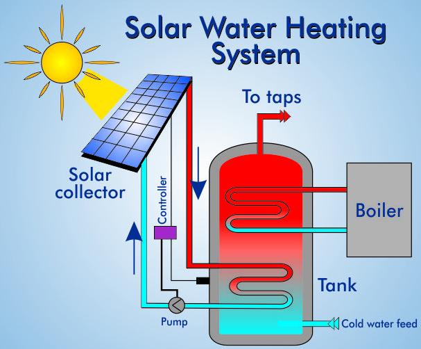 Pin von Hamsa Enviro energy solution auf Solar water heating ...