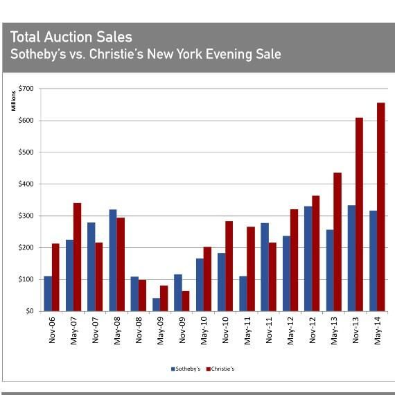 .@Elize Brand vs @Christie's total auction sales (hammer price) in NY Contemporary Evening Sales from 2006-2014