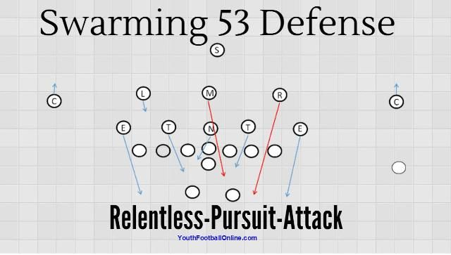Swarming 53 Defense Playbook Youth Football Tackle Football