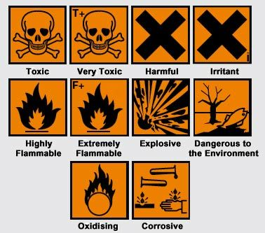 Hazard symbols | Hazard symbols | Pinterest | Hazard symbol, Labs ...