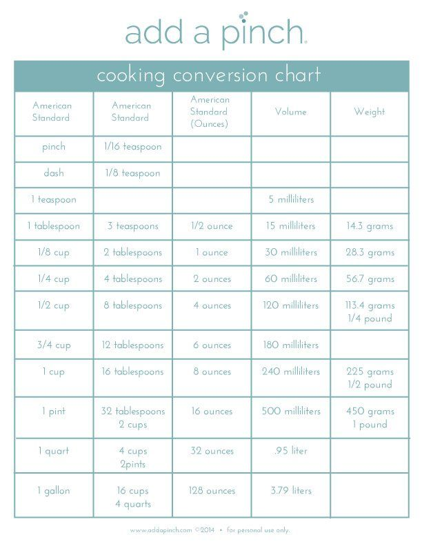 Cooking Conversion Chart Convert American Standard Measurements To