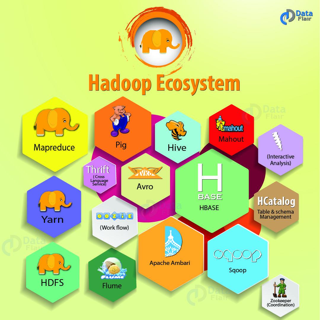 Pin by DataFlair on Hadoop in 2019 | Blog, Programming