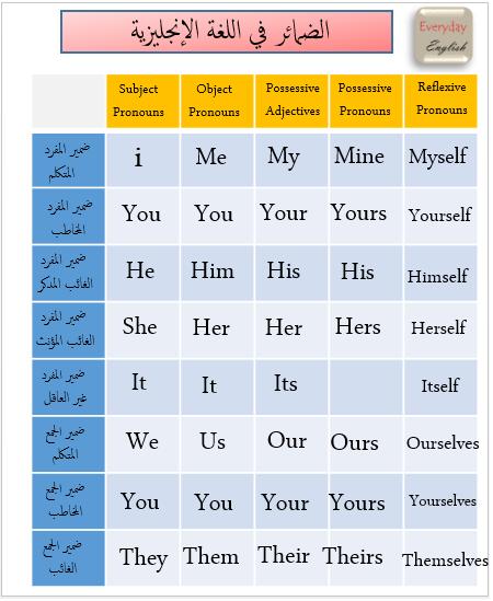 الضمائر الانجليزية Subject Object Adjectives Reflexive Pronoun