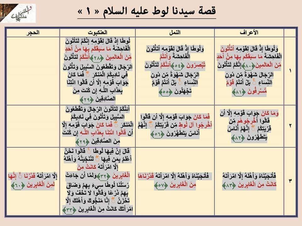 مقارنة قصة لوط Tafsir Al Quran Quran Verses Holy Quran