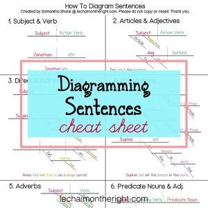 Diagramming sentences cheat sheet freebie free middle and high diagramming sentences cheat sheet freebie ccuart Image collections