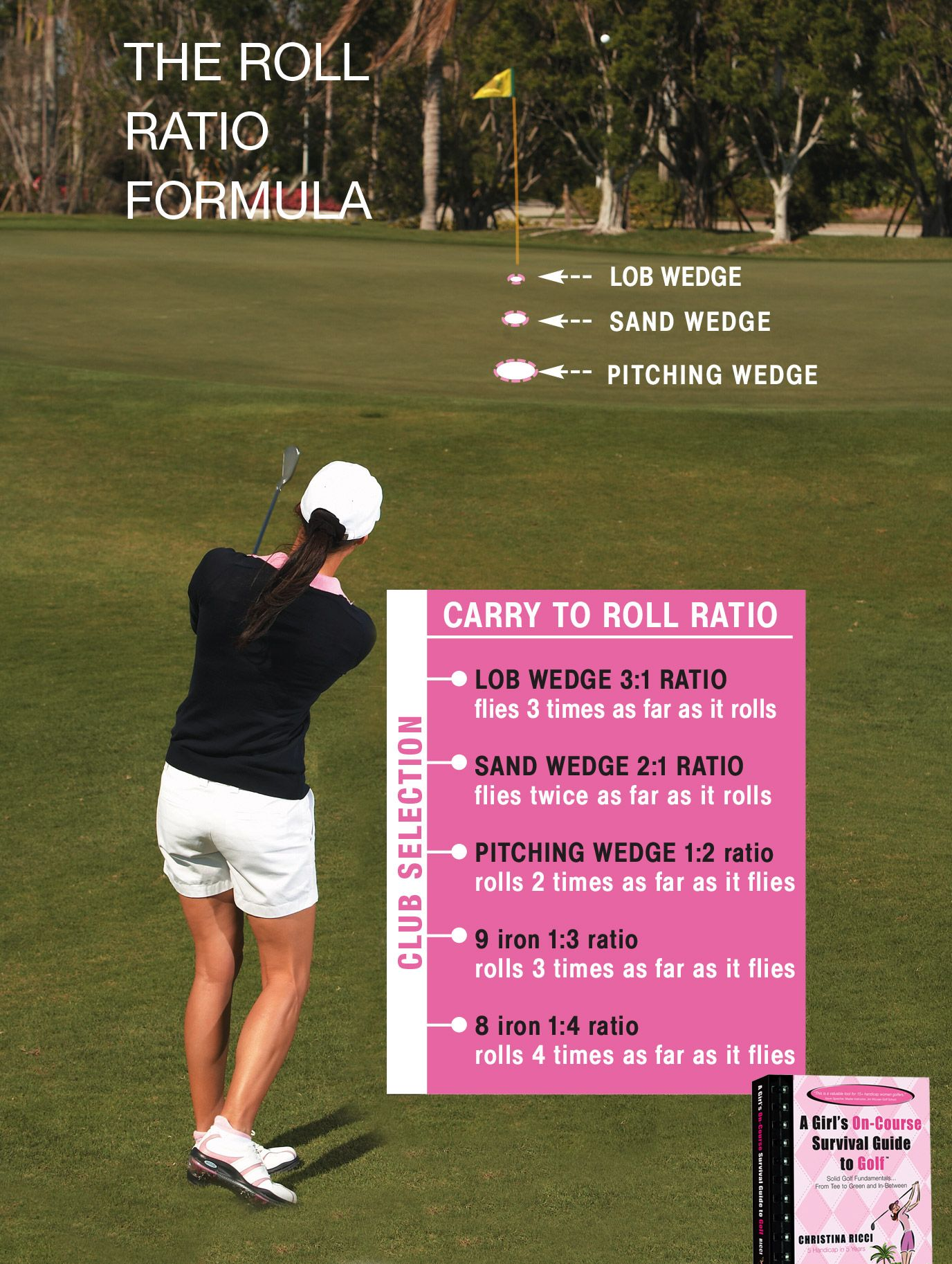 Use the Roll Ratio formula to get it close! Kids Golf, Play Golf,. Read it