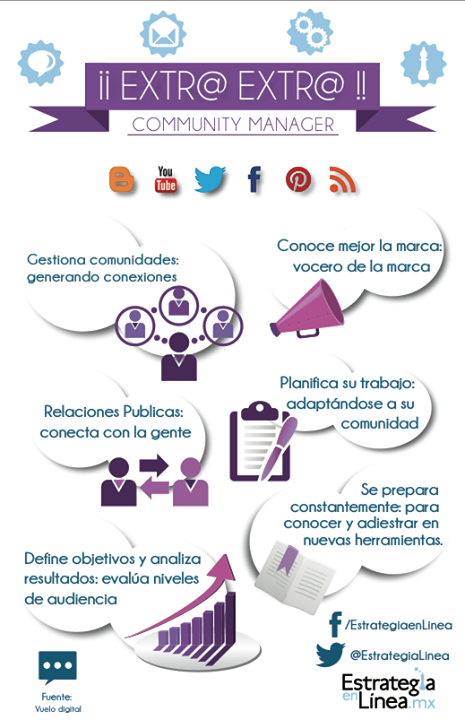 Algunas actividades de un Community Manager #infografia
