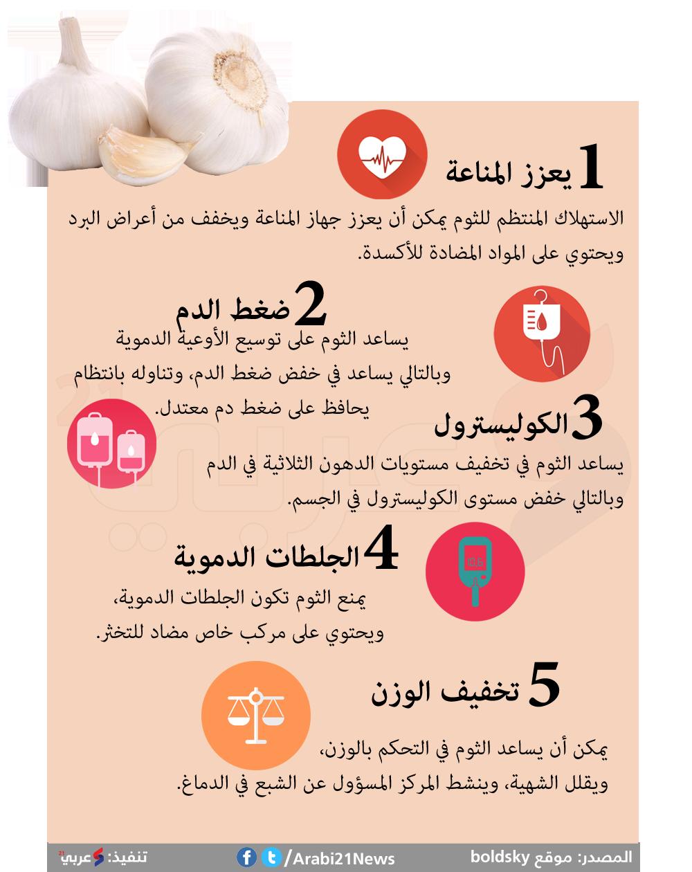 فوائد الثوم تتغلب على رائحته الكريهة إنفوغرافيك Islamic Phrases Eat Food Words