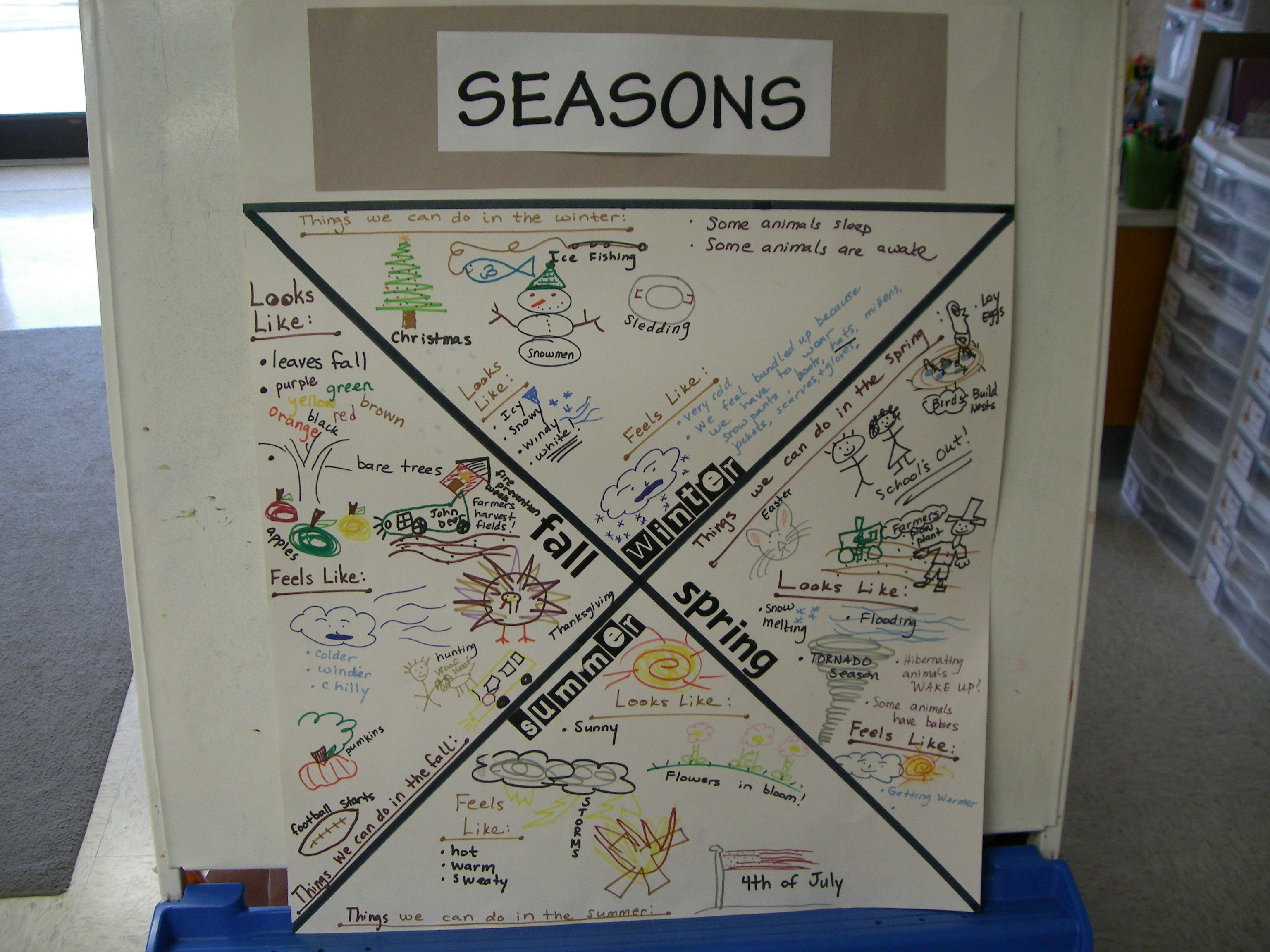 Here S A Nice Anchor Chart On The Seasons