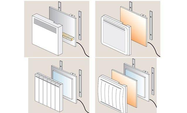 quel type de radiateur lectrique choisir trucs et astuces. Black Bedroom Furniture Sets. Home Design Ideas