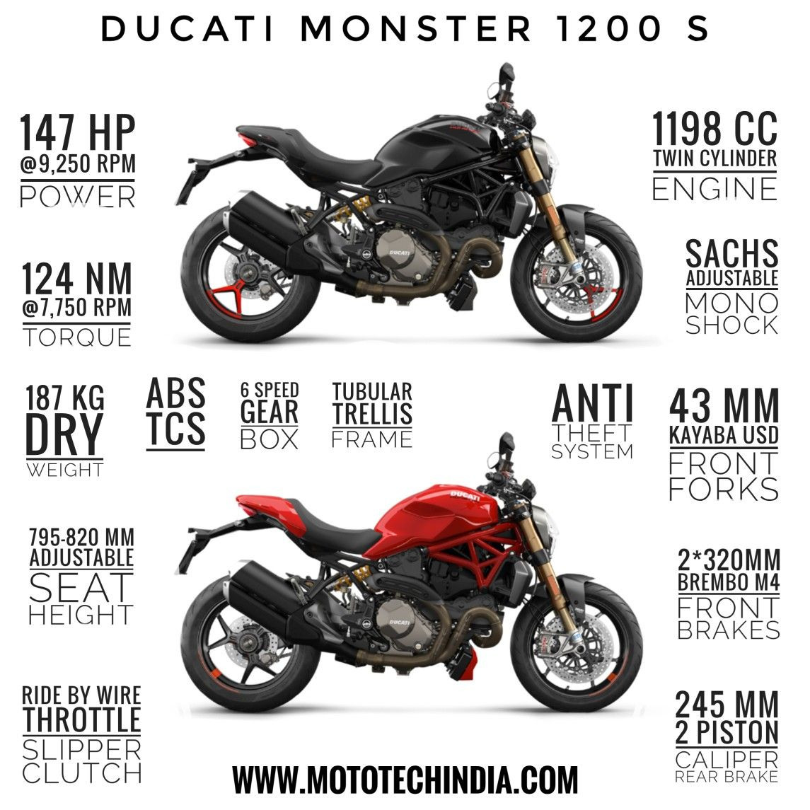 Infographics : All Bikes Brands Infograpics in 2020