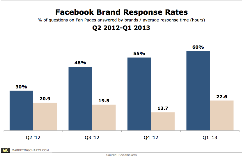Brands Answering More Fan Questions on Facebook, but Taking Longer to Do So