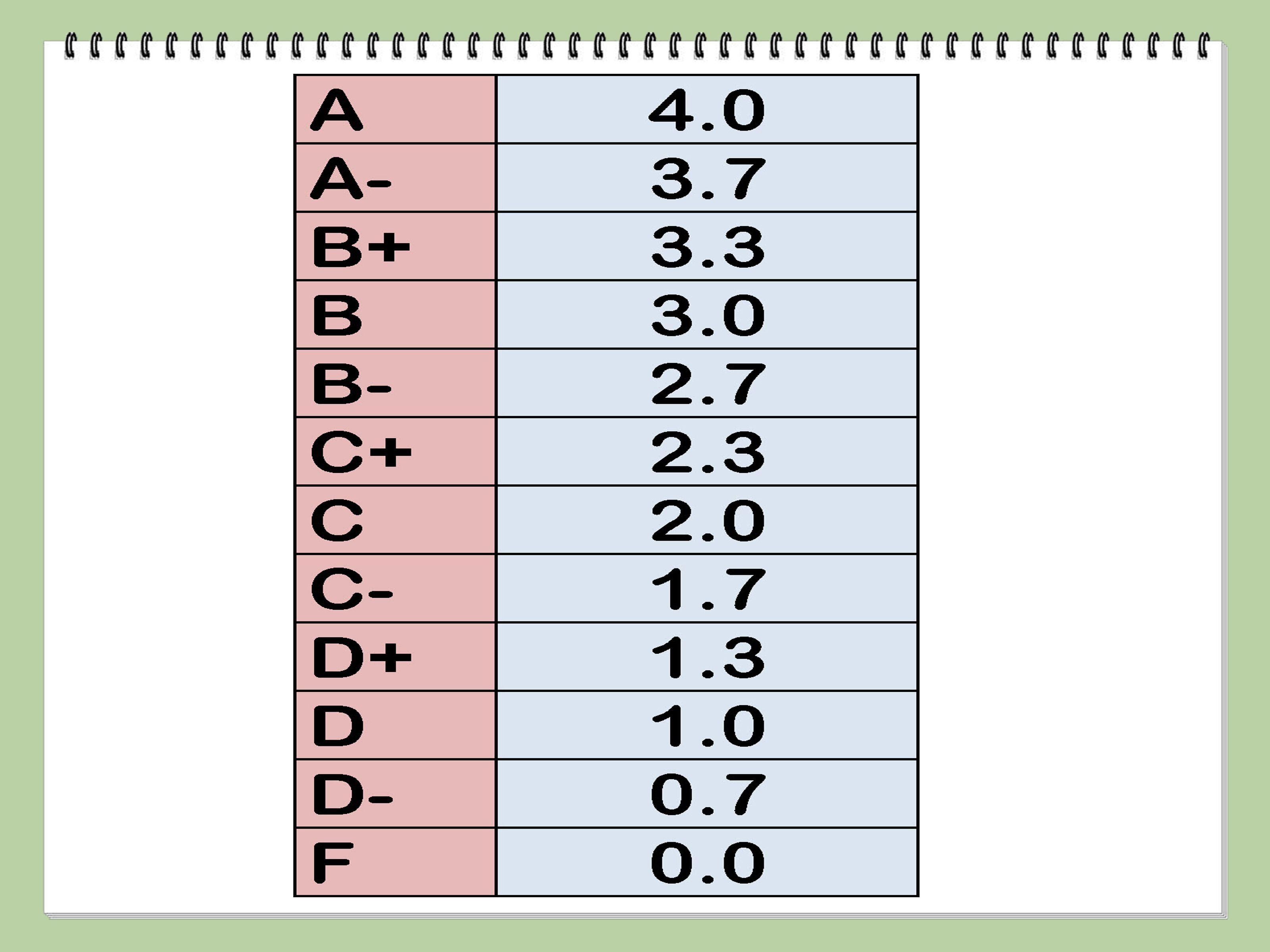 Calculate Your Grade