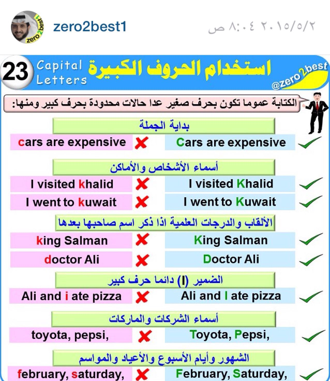 Zero 2 Best Lesson 23 Learn English English Language Learning English Language Learning Grammar