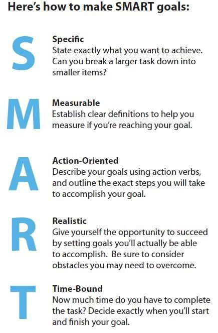 Image result for examples of smart goals for college students ...