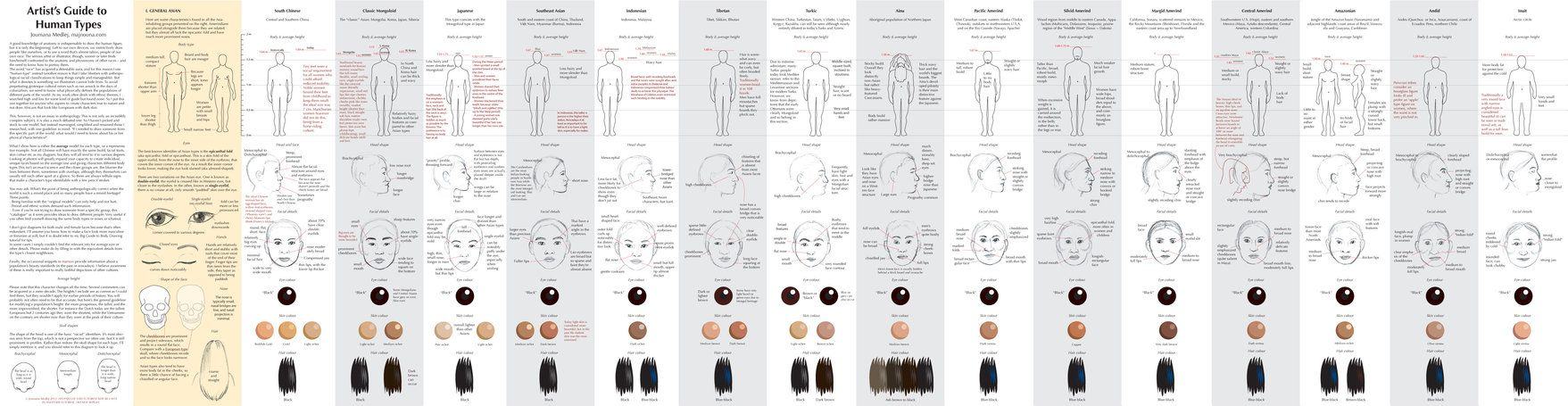 30+ Guide to Human Types part 1 by Majnouna on DeviantArt