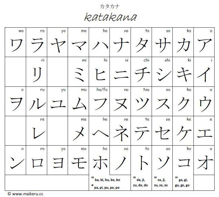 Learn Japanese, Katakana Chart