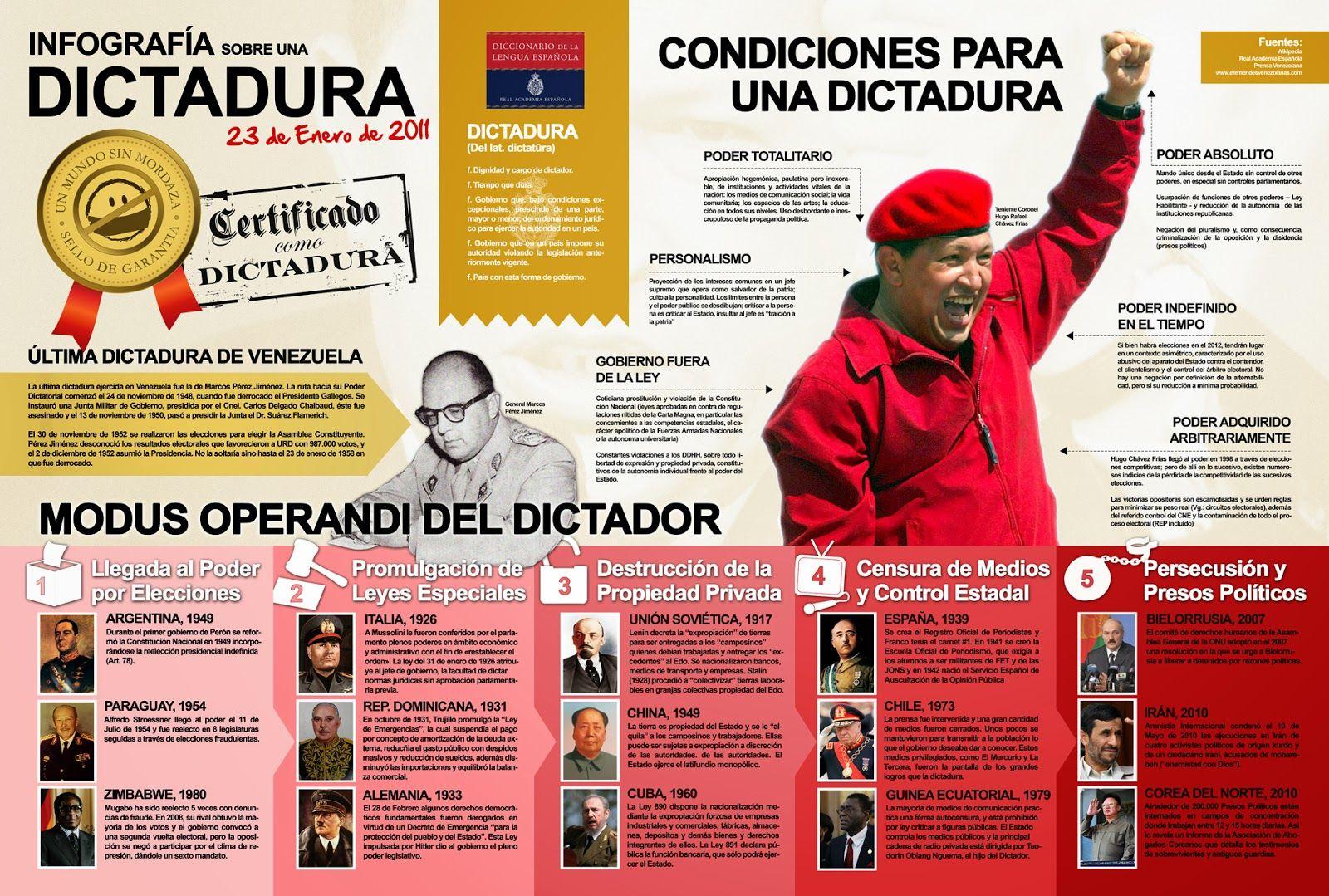 Infografia Dictadura