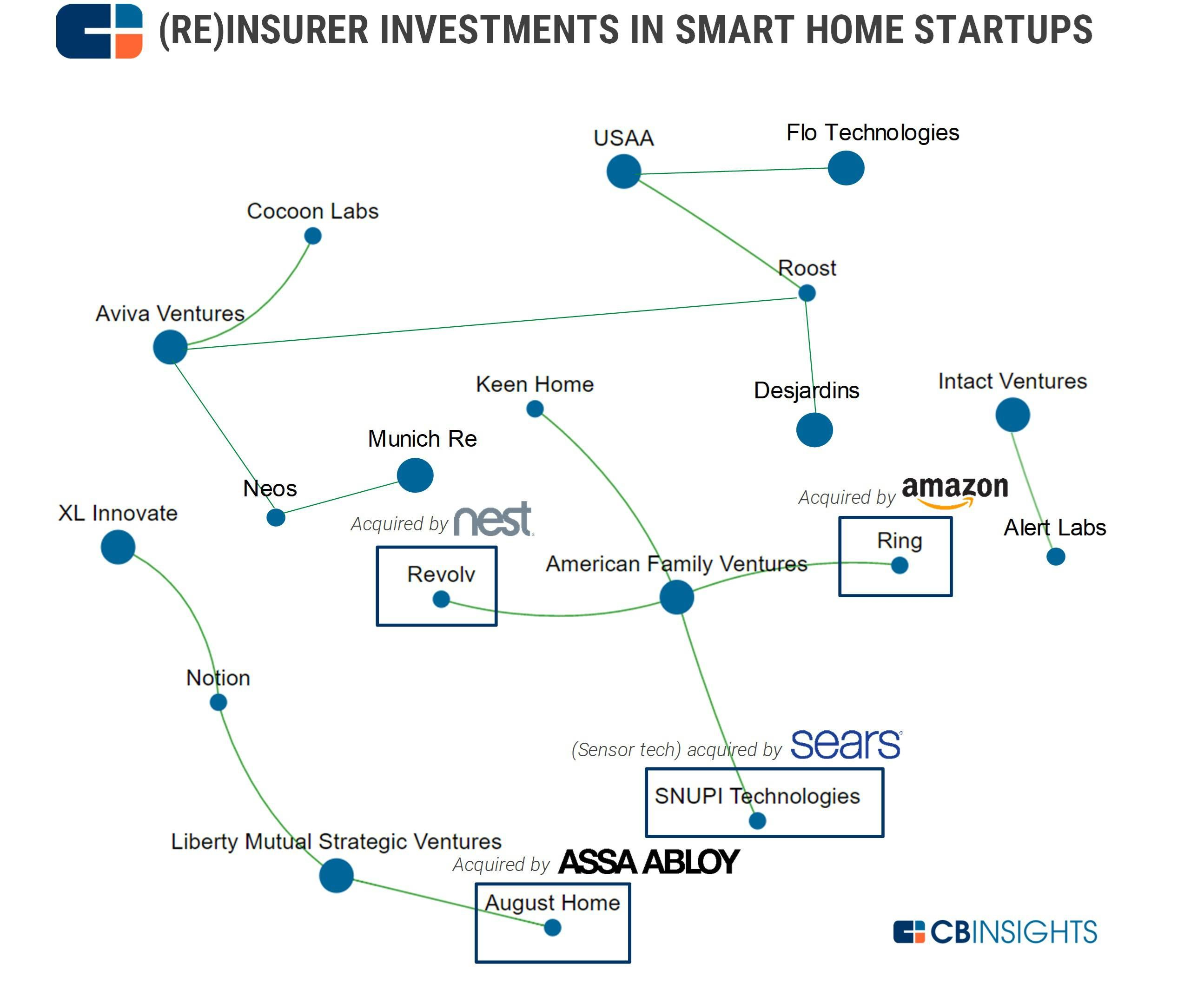 Reinsurer Smart Home Iot Smart Home Investing Insurance