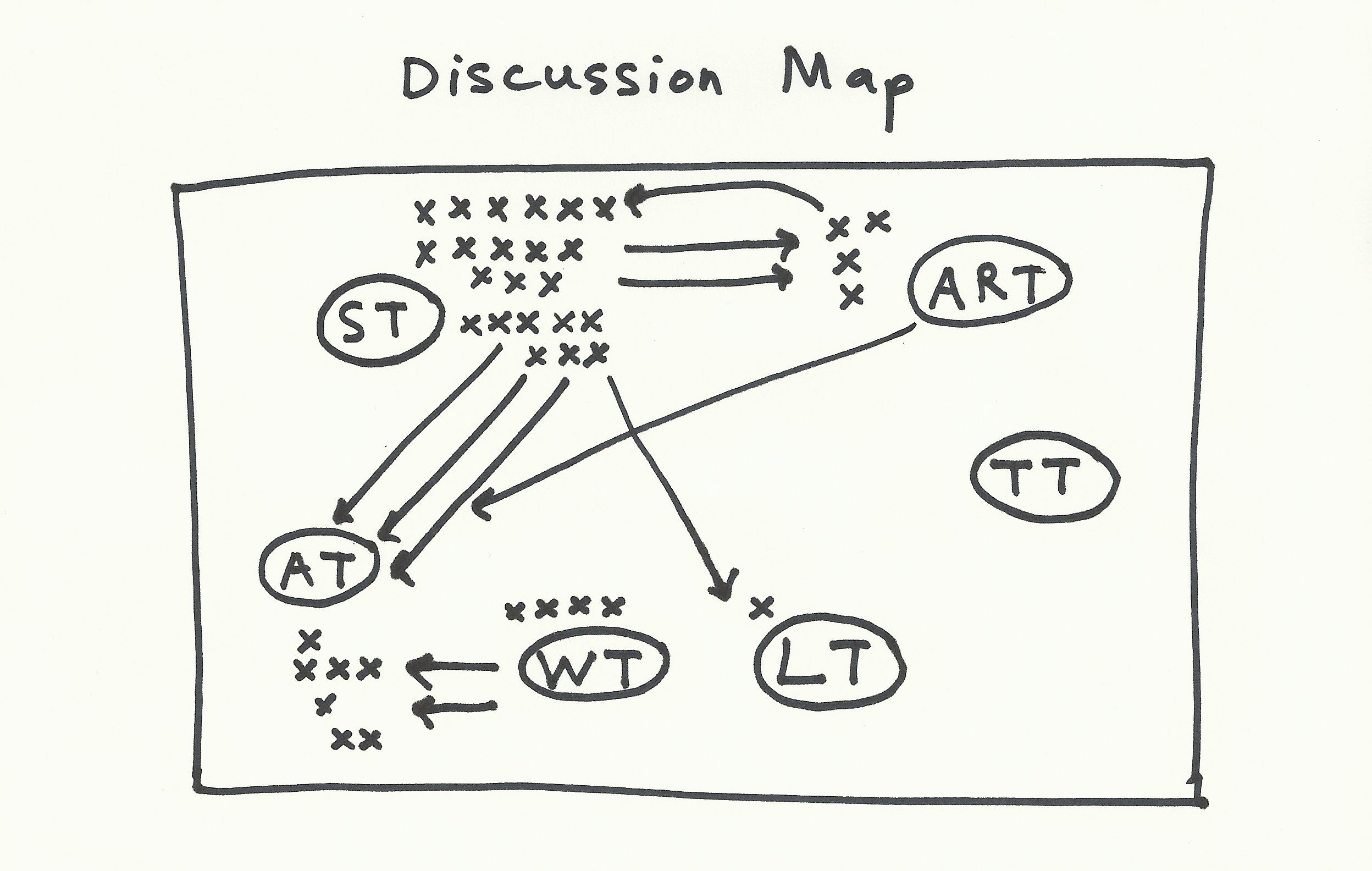 To reveal a groups social cartography, building a mental map will ...