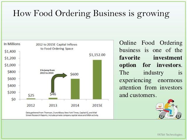 how online food ordering business is growing