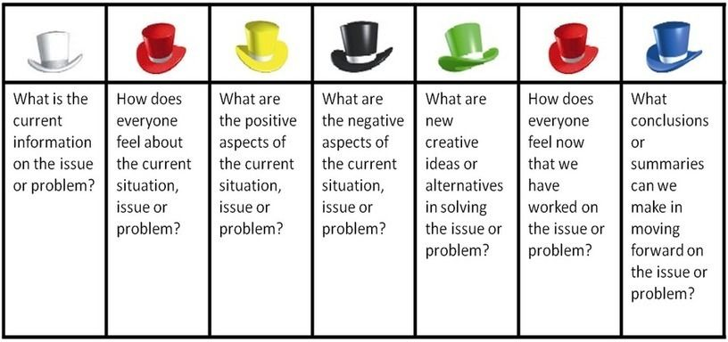 Systematic Thinking Six Thinking Hats Critical And Creative Thinking For Active Learning Six Thinking Hats Creative Thinking Skills Creative Thinking