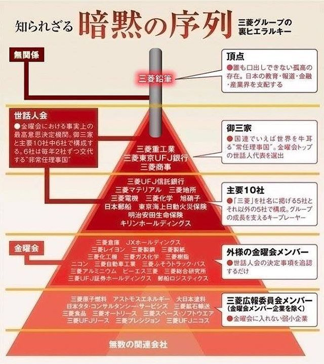 いいね 11件 コメント27件 Norifumi Hosogayaさん Mariveckthe のinstagramアカウント Kinokuniyanet Kinokuniyanet 週刊ダイヤモンド 三菱最強伝説 の三菱グル Data Visualization Knowledge Japan Facts