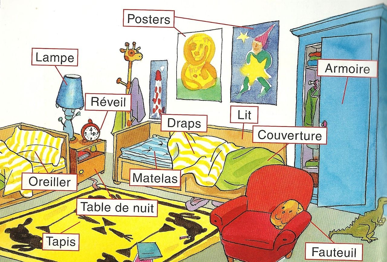 La Chambre French Lessons French Education French Classroom