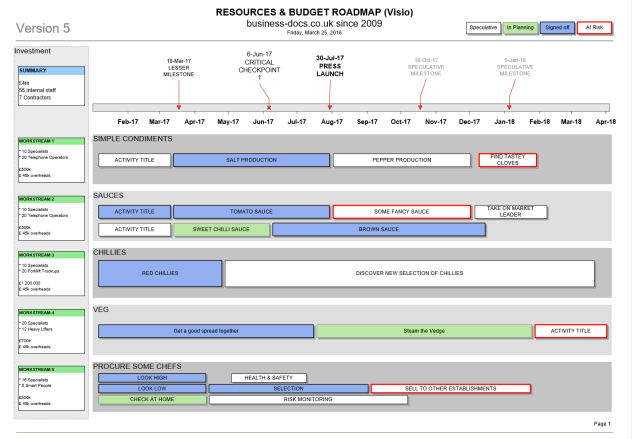 Project Resources & Budget Roadmap Template (Visio ...