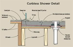 Curbless Shower Design Details Shower Plumbing Curbless Shower