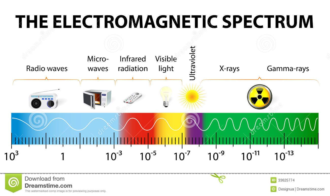 The Electromagnetic Spectrum Vector Diagram Stock Images Image 33625774 In 2020 Electromagnetic Spectrum Radio Wave Radiation
