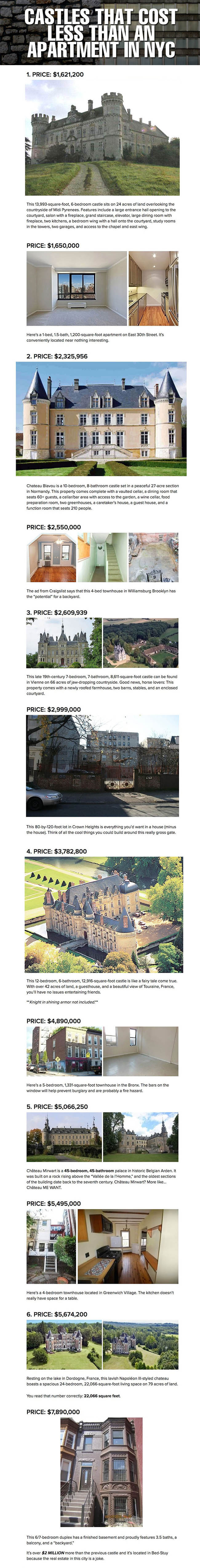 Castles That Cost Less Than An Apartment In NYC NewYork Nyc - 6 castles less expensive than an apartment in nyc