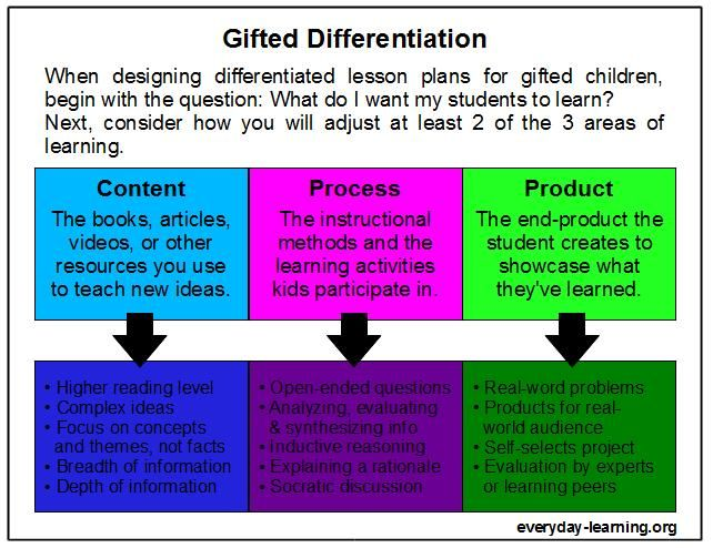 When Designing Gifted Differentiation What Do You Change Content