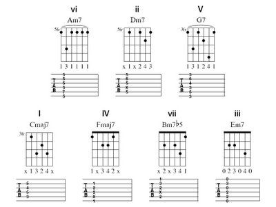 Circle of Fourths Chord Progressions by The Rock House