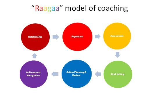 """Relationship  Assessment   Aspiration   Goal Setting   Action Planning & Review   Achievement & Recognition   The """"RAAGAA"""" coaching model"""