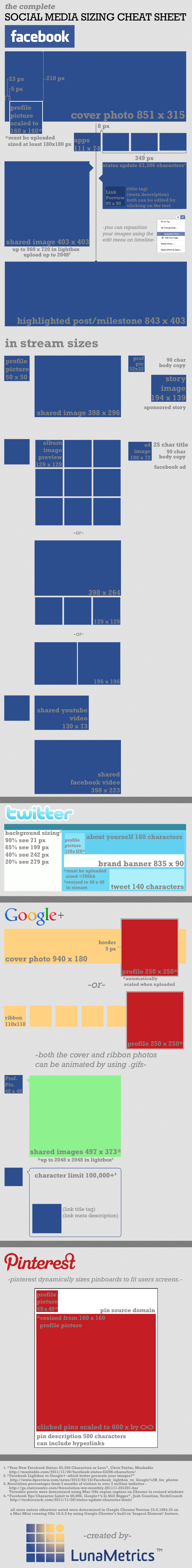 Facebook, Twitter, Google+, Pinterest - Complete Social Media Sizing Cheat Sheet