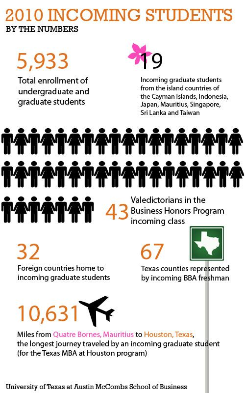Infographic - 2010 UT Austin McCombs School of Business incoming - what are my career objectives